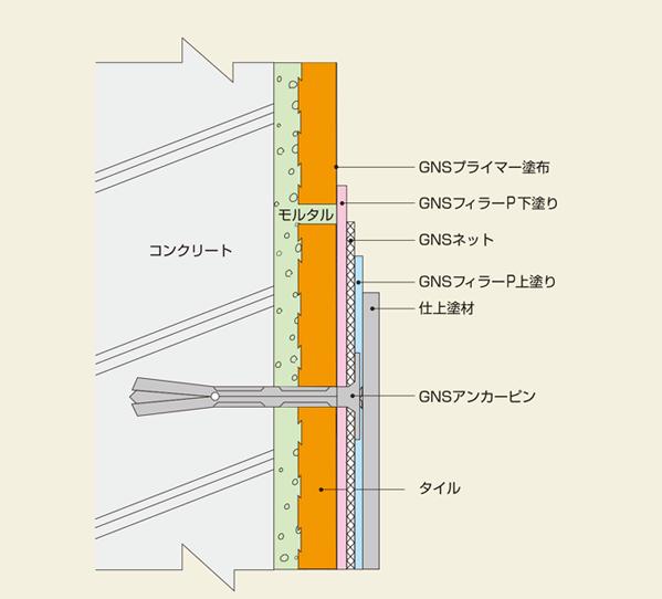 GNSアンカー工法
